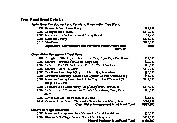 Image of 2012 Land for Tomorrow projects funded by NC's Conversation Trust Funds
